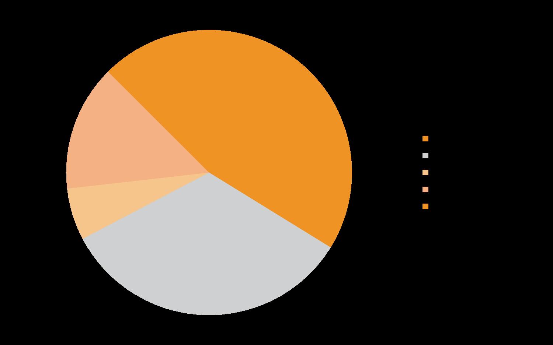 Struktura odbiorców ciepła